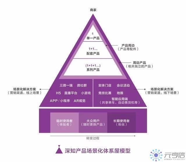 產品場景化體現模型