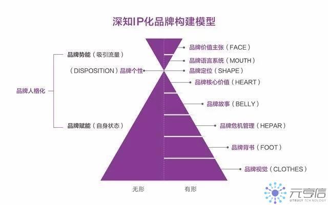 IP化品牌構建模型